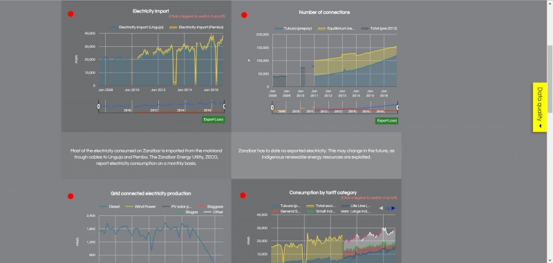 Energy Sector Database - charts